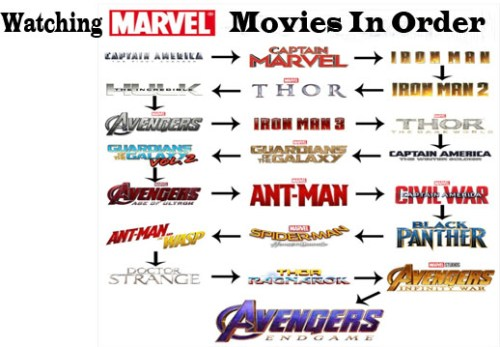 Watching Marvel Movies In Order How To Watch The Marvel Movies In Order Makeoverarena