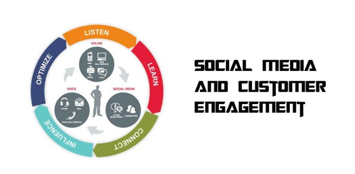 Social Media And Customer Engagement