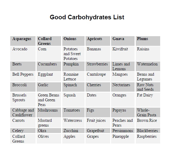 Image result for bad carb list