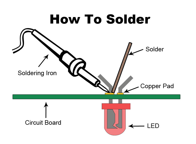 how to solder a complete beginners guide makerspaces com rh makerspaces com weller soldering iron wiring diagram