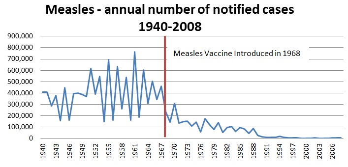 Measles vaccine graph