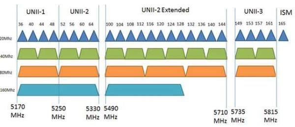 How to Find the Best WiFi Channel for 5Ghz Frequency ...