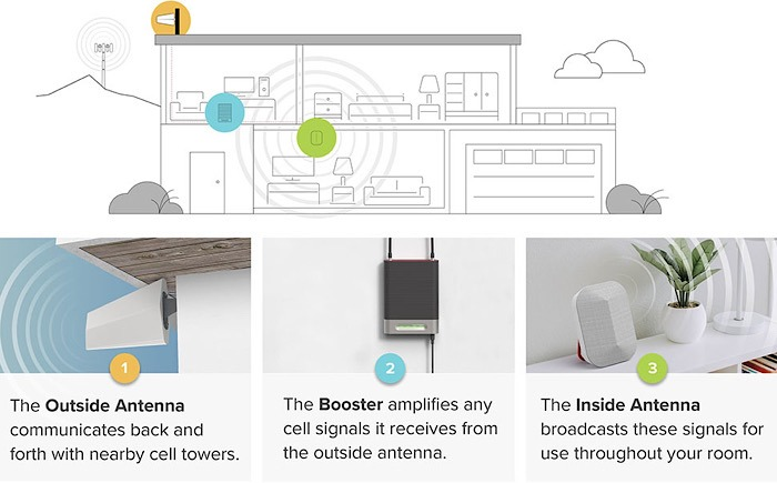 Weboost Booster Kit Home