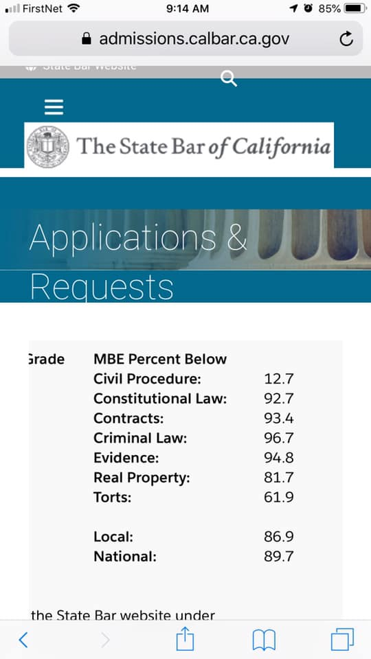 California Score Analyses | Make This Your Last Time
