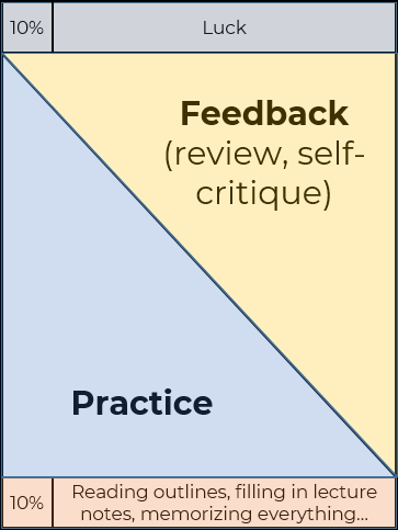We need feedback, self-critiquing to review our work product