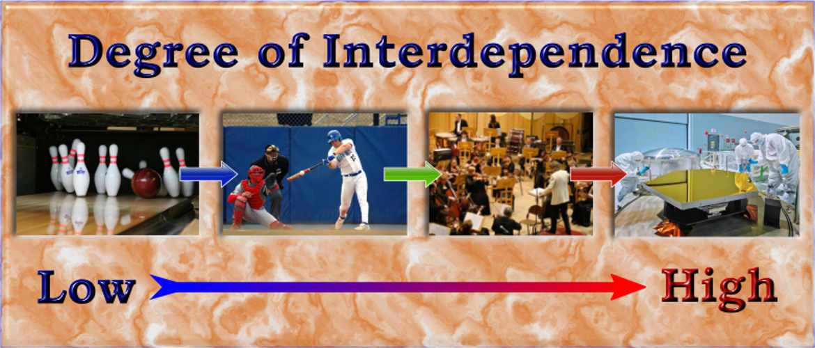 Degree of Interdependence