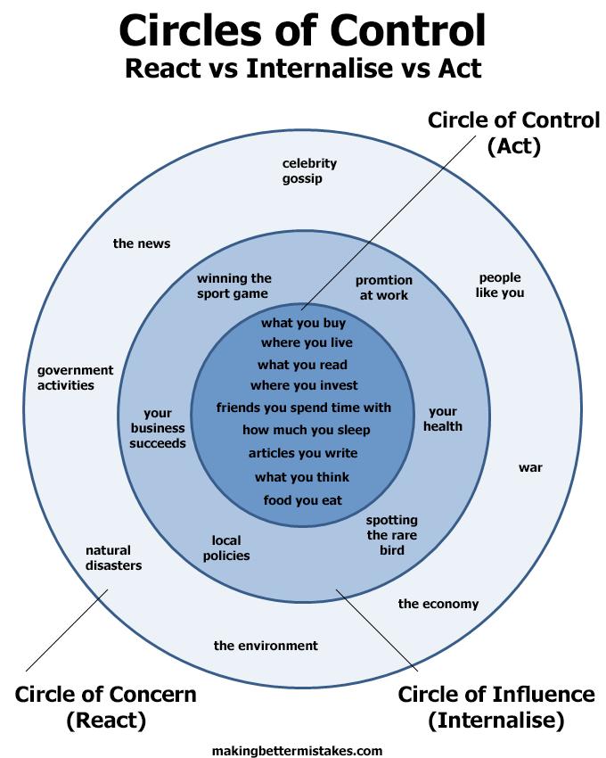 Circles of Control React vs Internalise vs Act