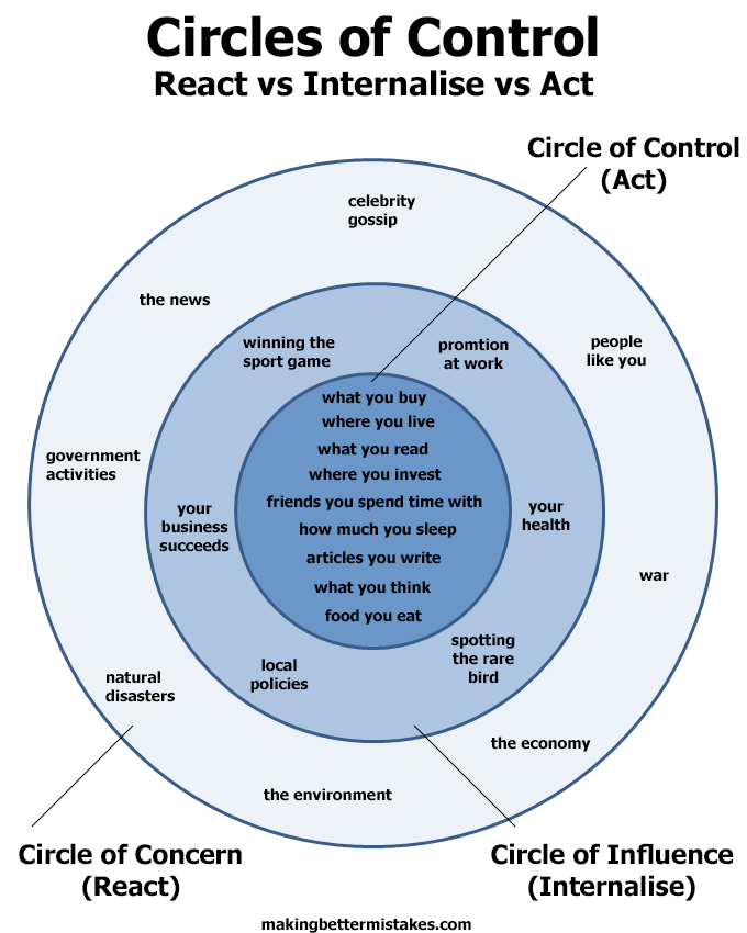 Circles of Control React vs Internalise vs Act