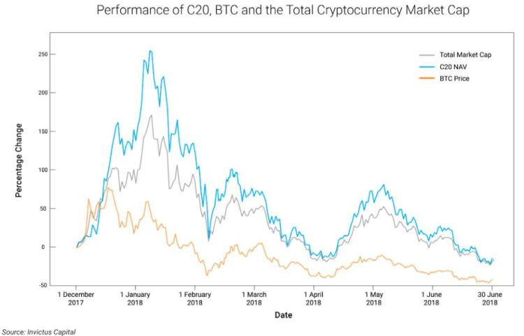 Performance of C20, BTC and the Total Cryptocurrency Market Cap. C20 is a cryptocurrency index fund.