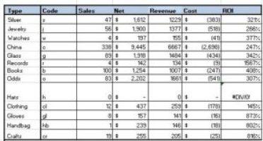 Spreadsheet, category roi
