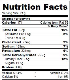 Healthy Flourless Pumpkin Muffins Nutrition