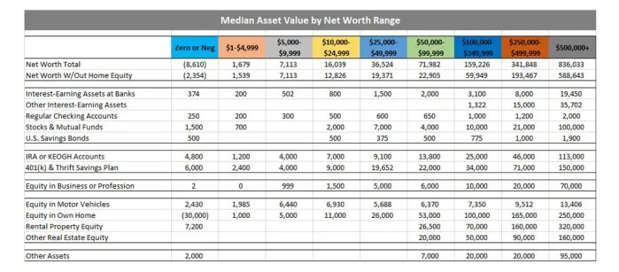 Median Asset Value by Type and Net Worth