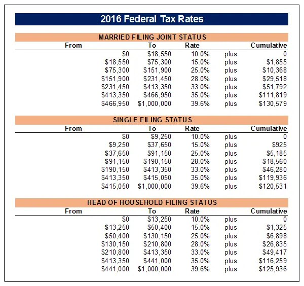 2016-tax-tables