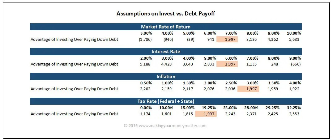 The effect of different assumption (market rate, interest rate, inflation and taxes) on deciding whether to invest or pay off your debt. This is a strictly financial analysis to the time-old question!
