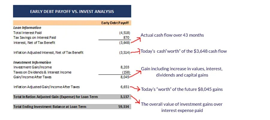 summary-of-early-debt-payoff