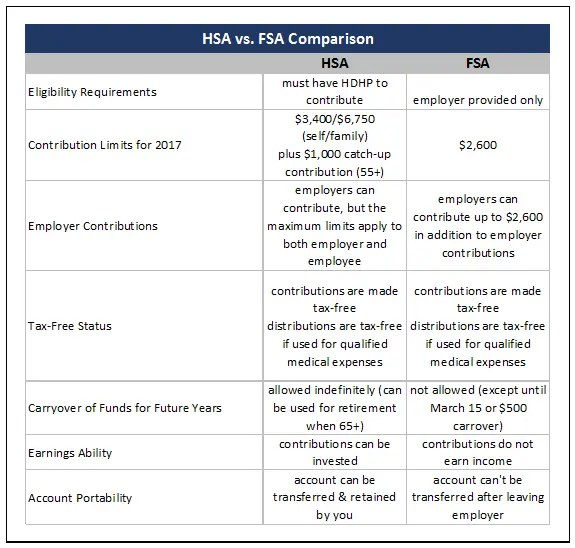 HSA vs FSA comparison. I always wondered if there was a difference-now I know!