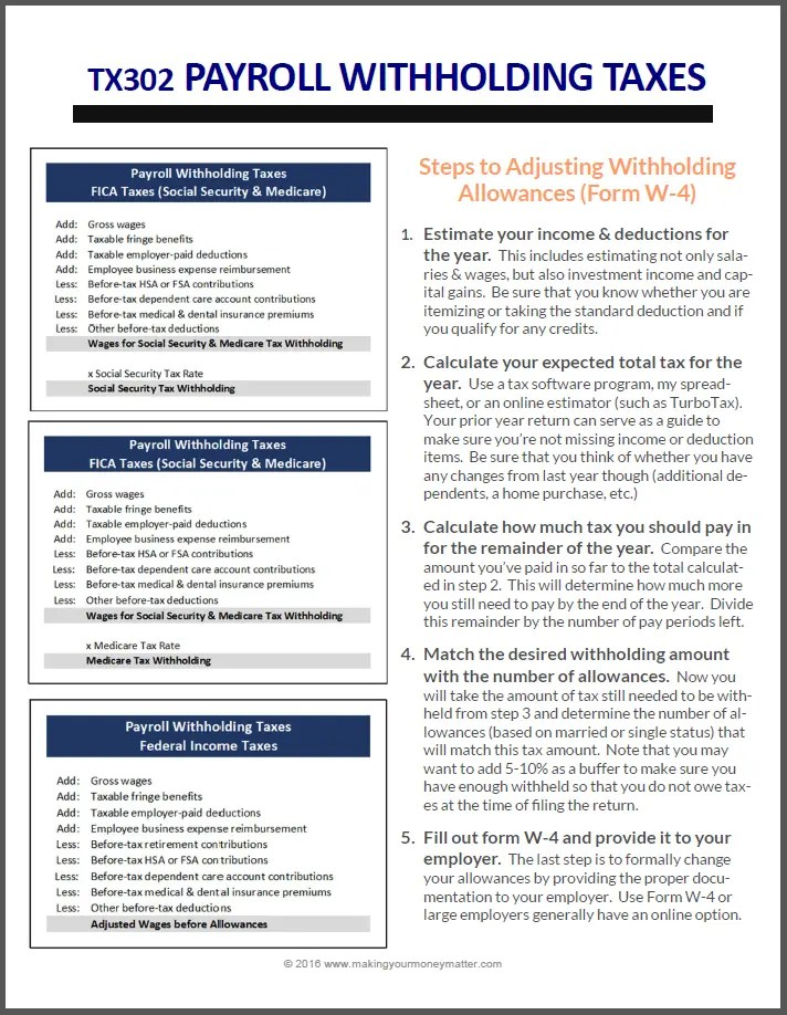 This handout goes with an awesome (free!) class about payroll withholding taxes. It summarizes how to calculate medicare, social security and federal wages for withholding purposes AND gives the steps to be able to adjust withholding allowances. SO easy!
