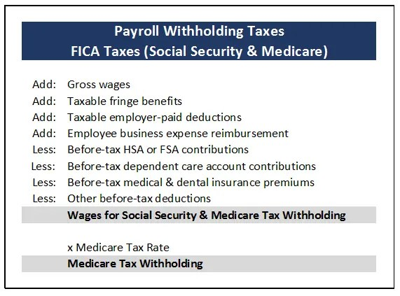 Calculation of FICA (Social Security & Medicare) Wages to calculate withholding taxes