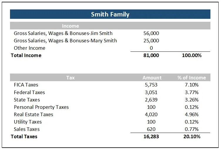 smith-tax-percentages-of-income