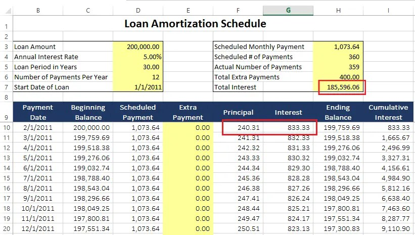 part i how to use a loan amortization schedule a detailed tutorial