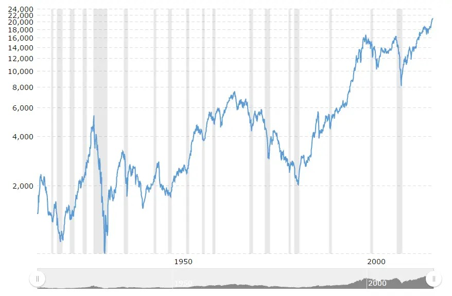 Historical Dow Jones Stock Market Chart