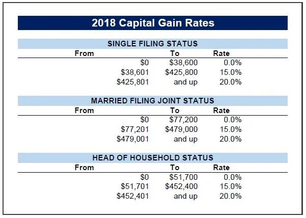 2018 Capital Gain Tax Rates