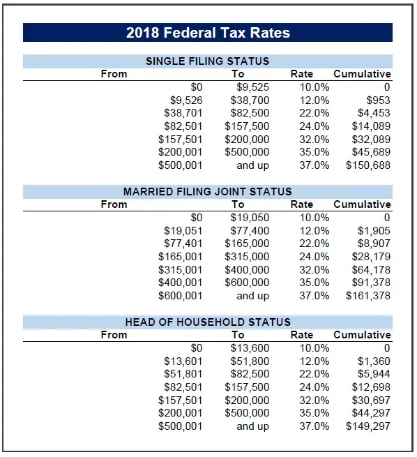 2018 Federal Tax Brackets/Rates