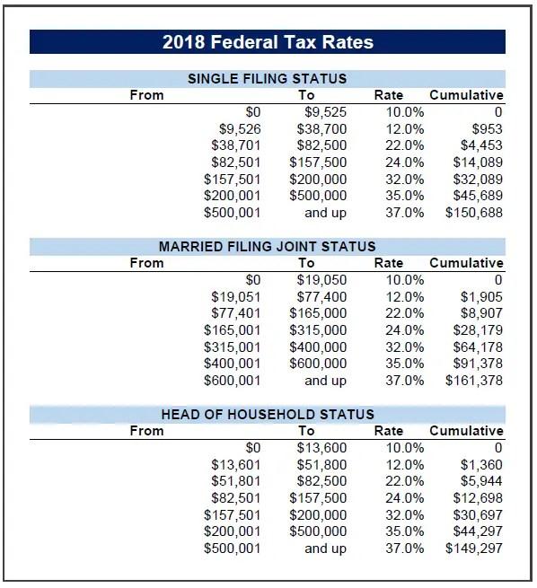 2018 Federal Tax Brackets/Rates