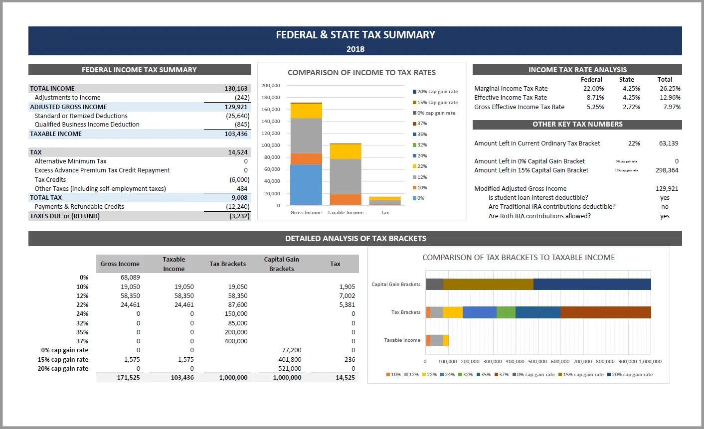This tax spreadsheet pulls in information from your cash flow tracking (like wages, interest & dividend income and deductions!) and give you a detailed overview.