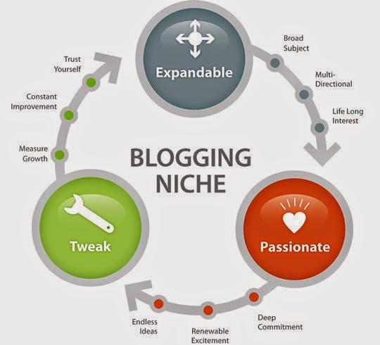 Hal-Hal yang Harus di Pikirkan Sebelum Membuat Blog