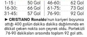 dakika_dakika_1 Cristiano Ronaldo'nun 400. Golünün Analizi