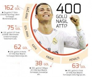 Cristiano Ronaldo Cristiano Ronaldo'nun 400. Golünün Analizi