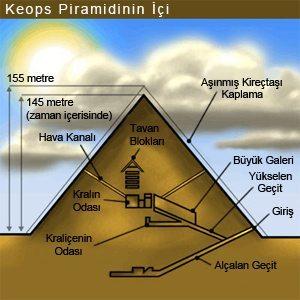 keopsunici Mısır Piramitlerinin Sırrı Nedir?