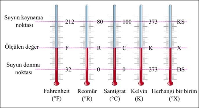 Termometrenin Tarihi Ve Bulunuş Serüveni Nedir?