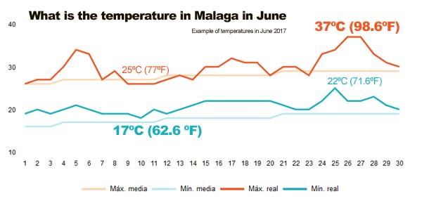 Temperatures in Malaga in June