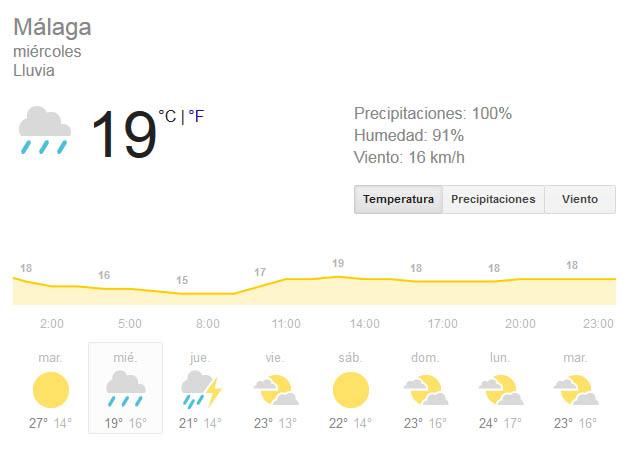 Die besten Aktivitäten an einem regnerischen Tag in Málaga oder einer anderen Stadt