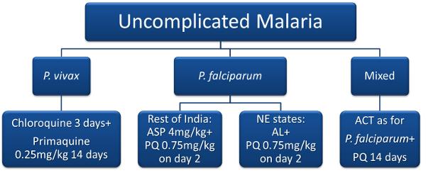 treat-malaria