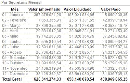 gastos da secretaria de saúde em 2013