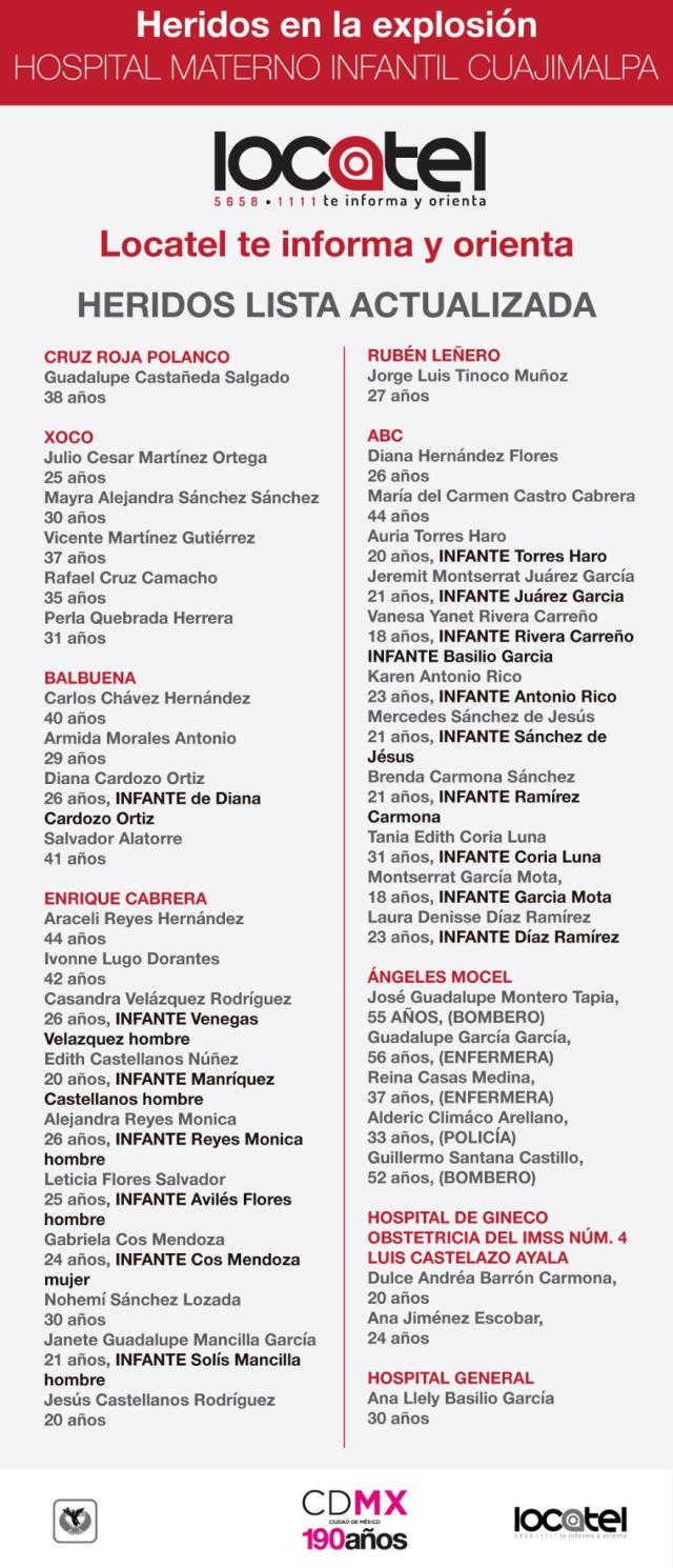 Lista de heridos Cuajimalpa Locatel