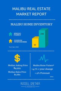 Malibu Real Estate Market Report, Week Ending July 1