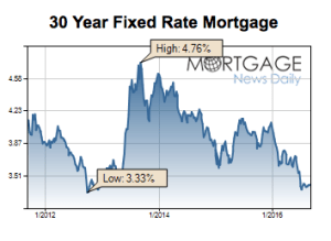 Mortgage Rates Spike to 2-Month Highs