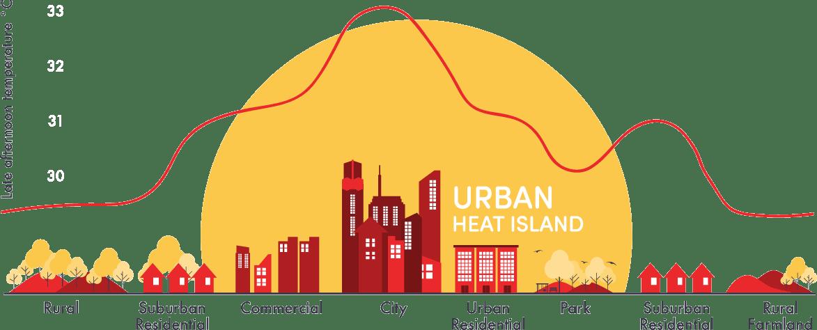 Memahami Urban Heat Island di Bandung Menggunakan Google Earth Engine