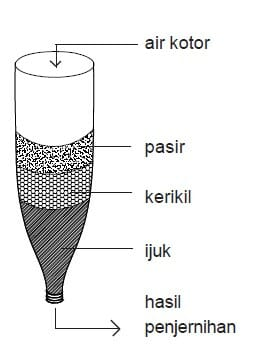 Cara Membuat Filter Air Menggunakan Botol Penyaringan