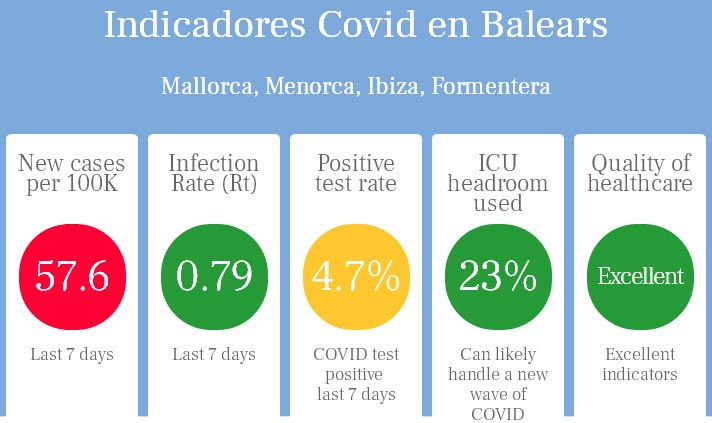 Ampel zeigt Corona-Situation auf den Balearen