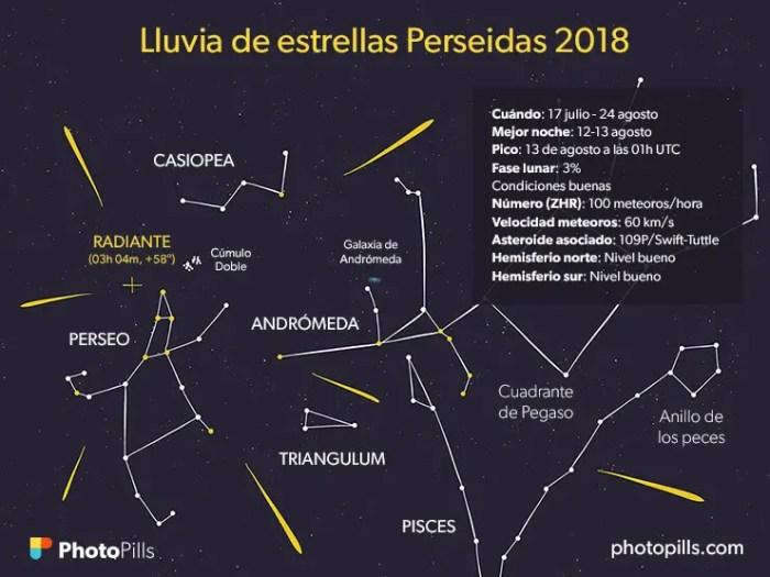 Perseiden - Sternenregen