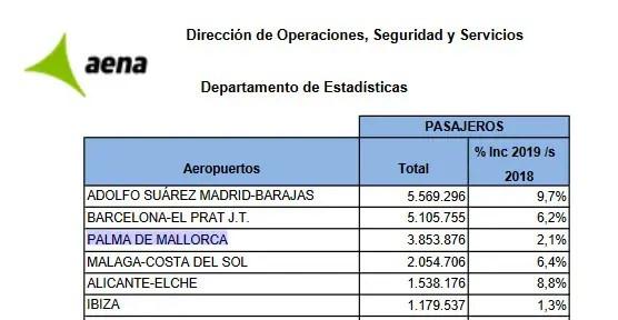 Palma Flugstatistik 2019