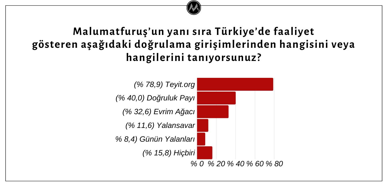 Köşe Yazarlarının Çoğunluğu Teyit.org Dışındaki Doğrulama Girişimlerinden Bihaber