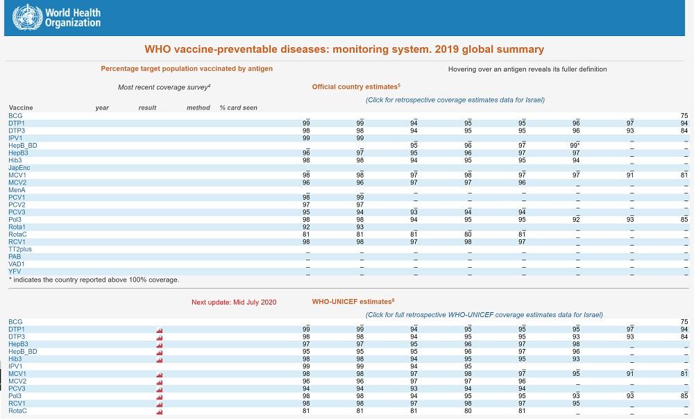 Dünya Sağlık Örgütü verilerine göre İsrail'de aşılanma oranları