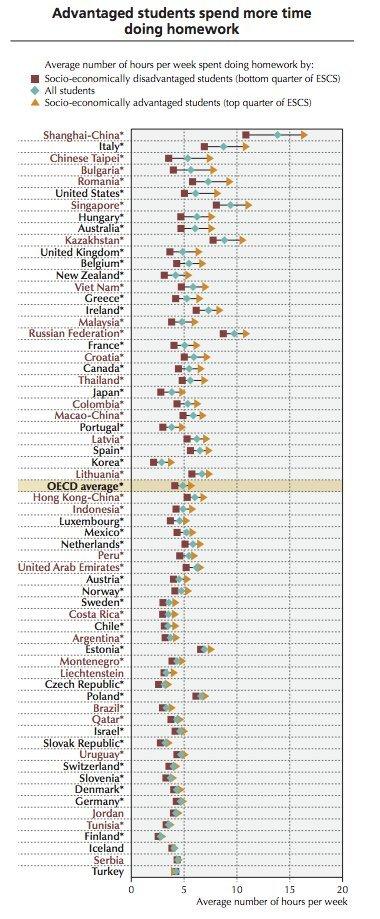 OECD'nin üye ülke eğitim sistemlerinin haftalık ödev yükü karşılaştırması
