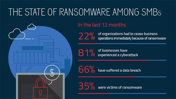 Ransomware - What Is It & How To Remove It | Malwarebytes